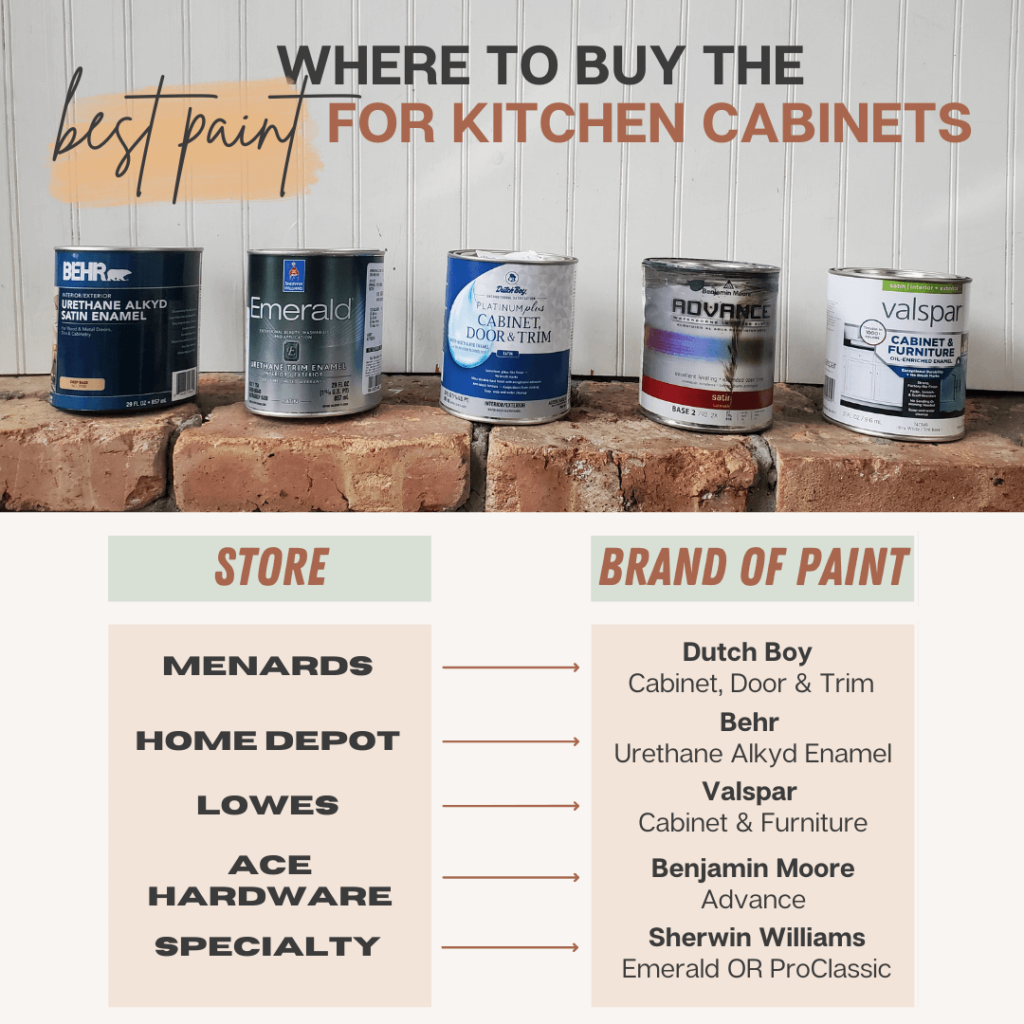 stores to buy the best paint for kitchen cabinets
